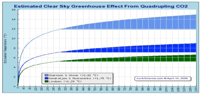 IPCC dimin