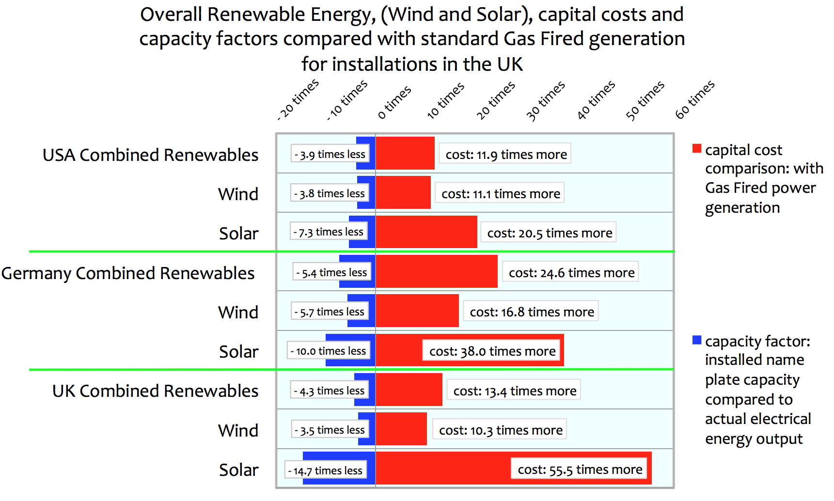 Renewable Energy Solar And Wind Power Capital Costs