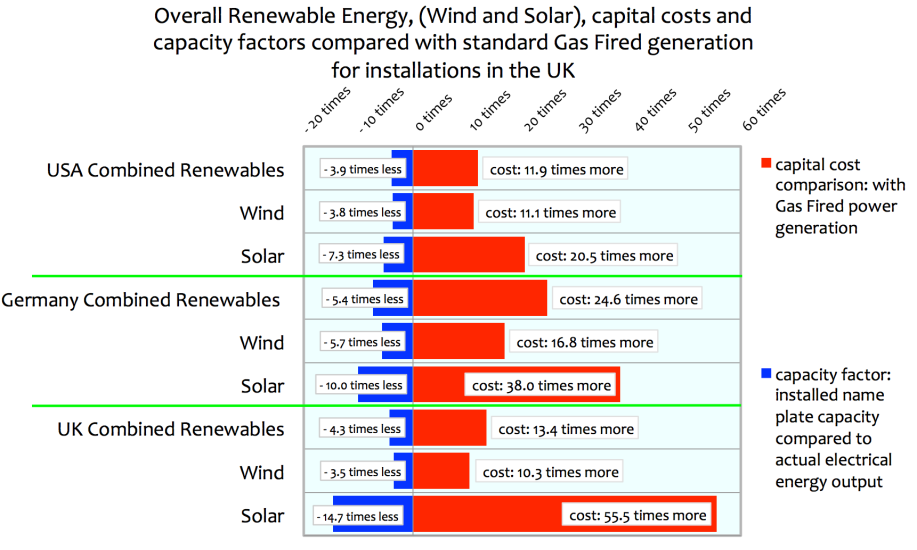 Renewable Energy – Solar and Wind-Power: capital costs and ...