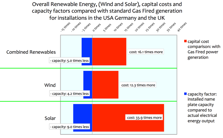 Renewable Energy Solar And Wind Power Capital Costs And