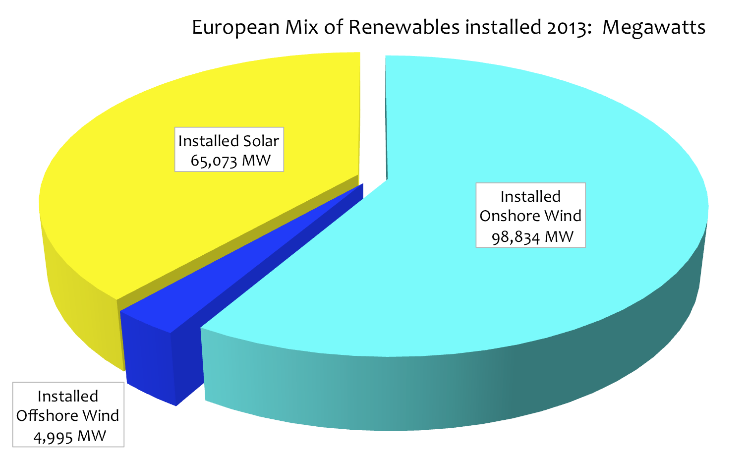 Charting The Costs And Effectiveness Of Renewable Energy In Europe Wind Power Diagrams Eu Mix Pie2015 01 21