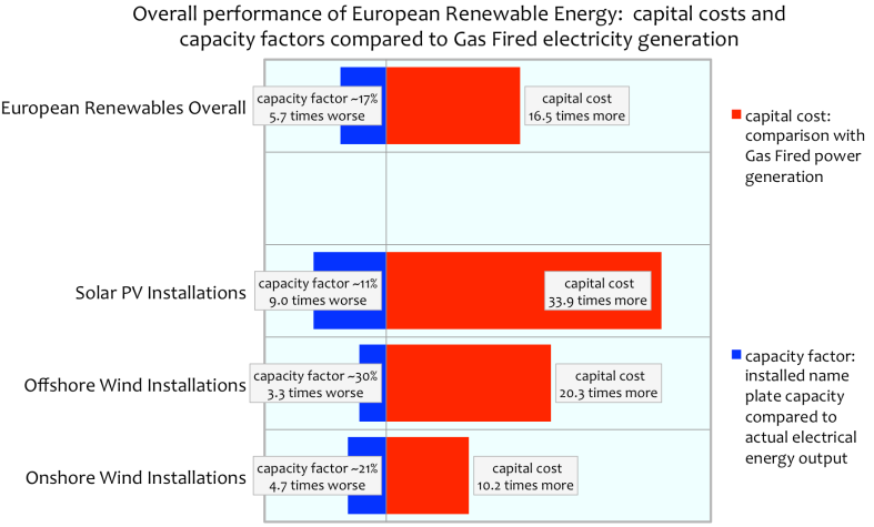 Charting The Costs And Effectiveness Of Renewable Energy