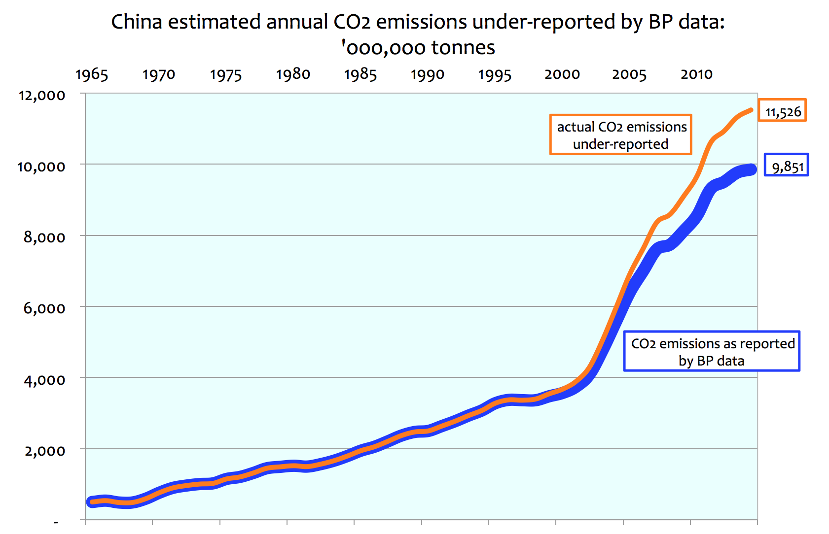 Co2 emissions trading system