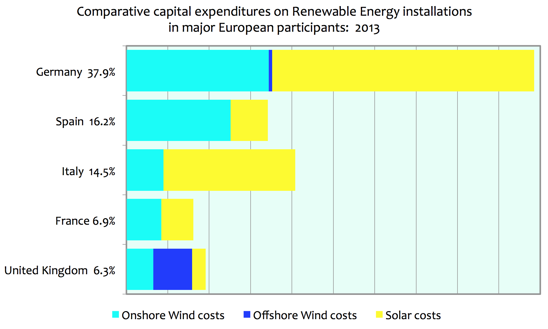 Renewable Energy Costs And Effectiveness In Germany