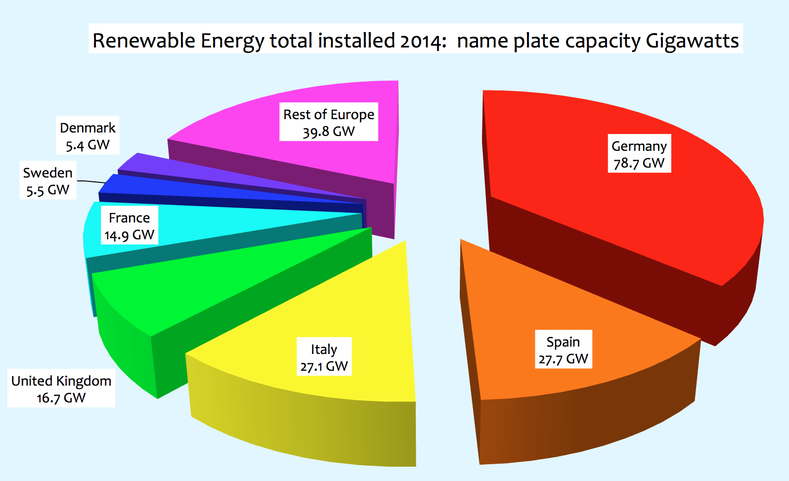european renewable energy performance for falls far short of screen shot 2015 07 15 at 11 50 41