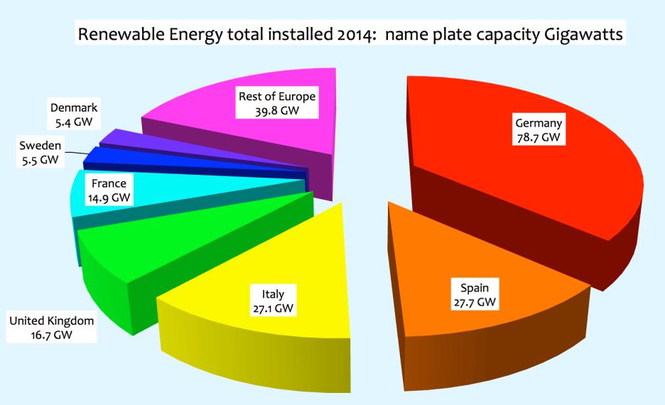 European Renewable Energy Performance For 2014 Falls Far