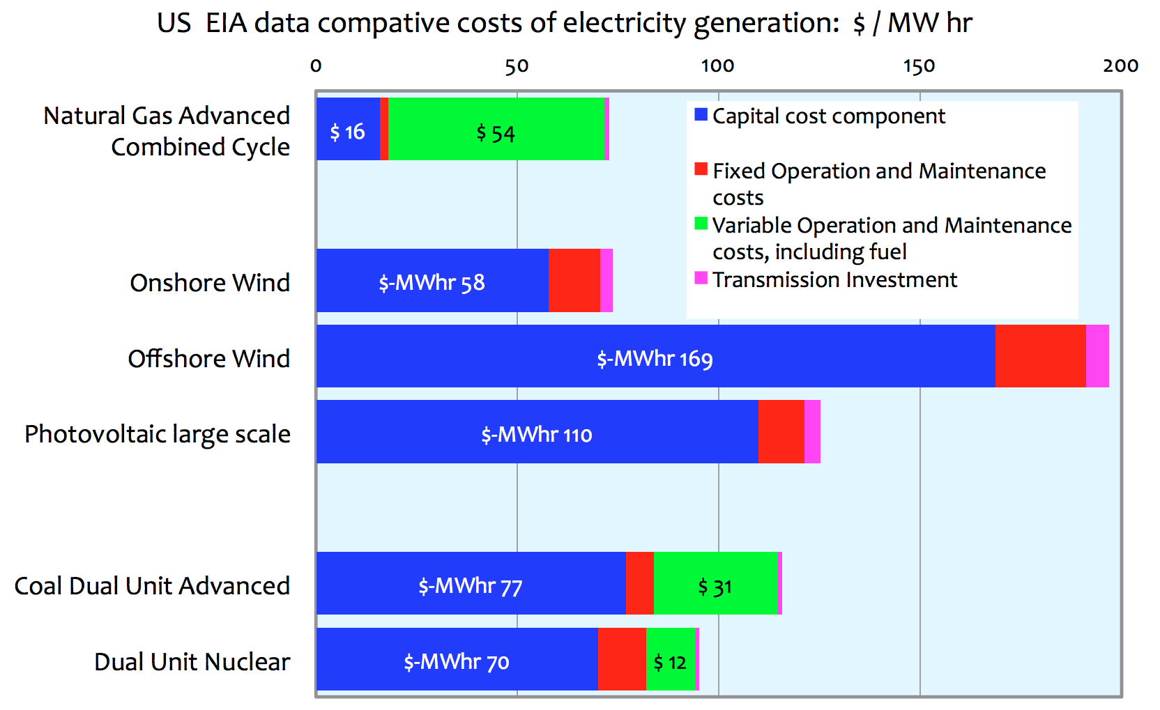 costs and performance Cost and performance characteristics of new generating technologies, annual energy outlook 2018 the tables presented below will be incorporated in the electricity market module chapter of the aeo2018.