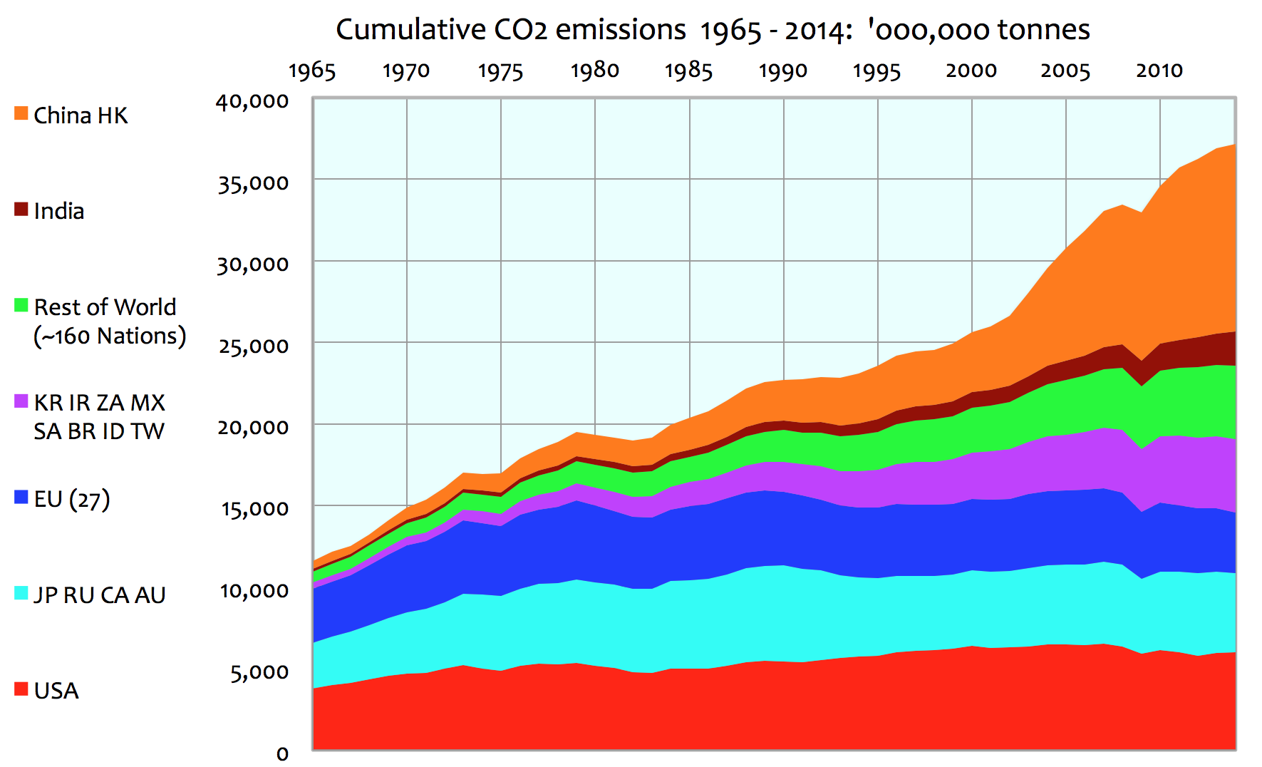 the record of recent manmade co2 emissions 1965 2014