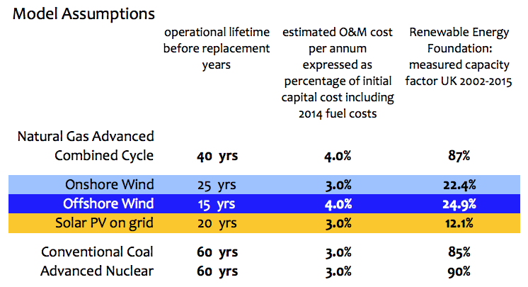 Estimating life-time costs for Renewable Energy in Europe